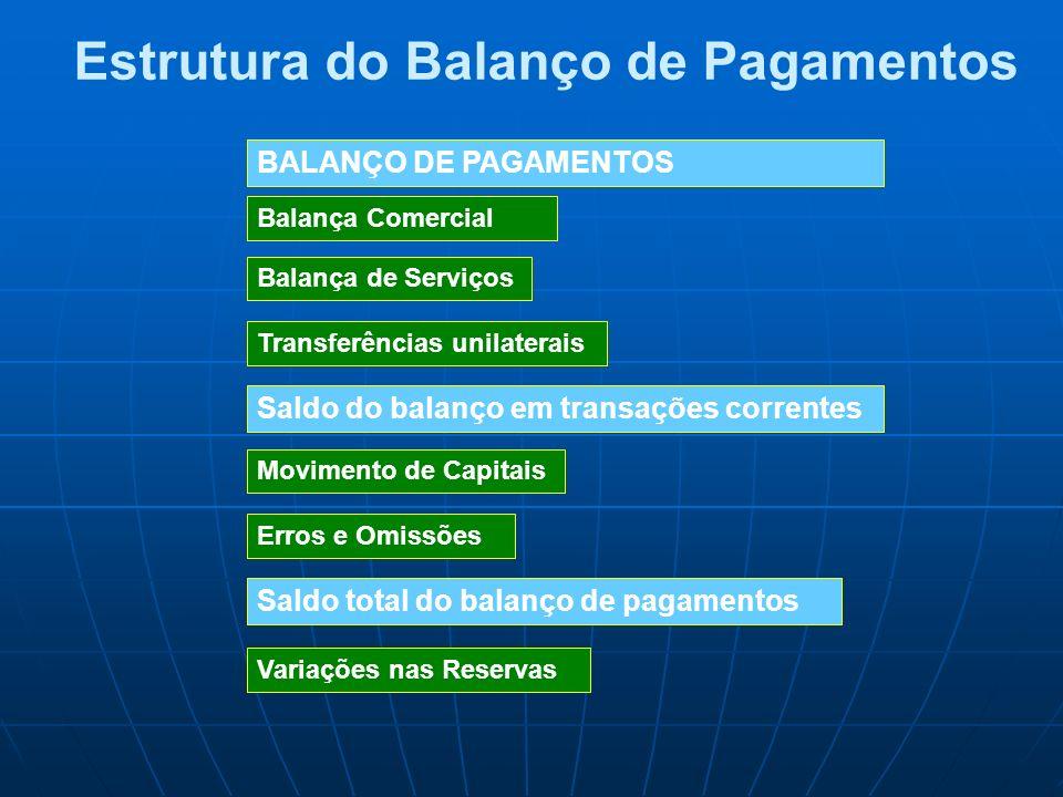 Balança Comercial Balança de Serviços Transferências unilaterais Saldo do balanço em transações correntes Movimento de Capitais Erros e Omissões Saldo
