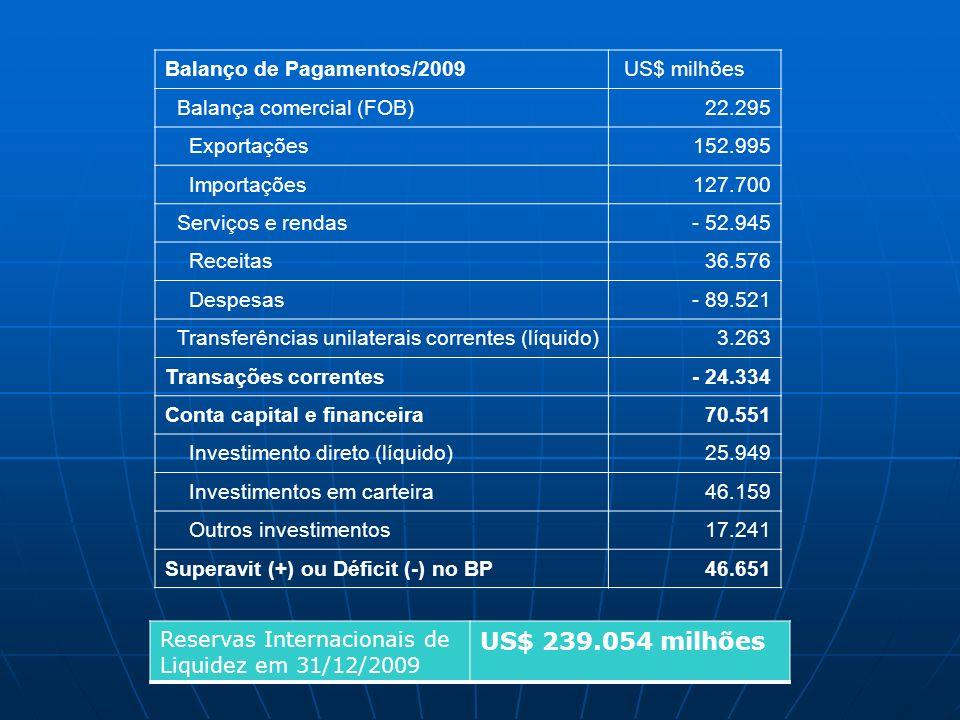 Balanço de Pagamentos/2009 US$ milhões Balança comercial (FOB) 22.295 Exportações 152.995 Importações 127.700 Serviços e rendas- 52.945 Receitas36.576