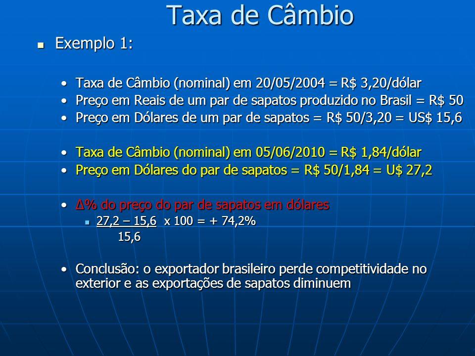 Taxa de Câmbio Exemplo 1: Exemplo 1: Taxa de Câmbio (nominal) em 20/05/2004 = R$ 3,20/dólarTaxa de Câmbio (nominal) em 20/05/2004 = R$ 3,20/dólar Preço em Reais de um par de sapatos produzido no Brasil = R$ 50Preço em Reais de um par de sapatos produzido no Brasil = R$ 50 Preço em Dólares de um par de sapatos = R$ 50/3,20 = US$ 15,6Preço em Dólares de um par de sapatos = R$ 50/3,20 = US$ 15,6 Taxa de Câmbio (nominal) em 05/06/2010 = R$ 1,84/dólarTaxa de Câmbio (nominal) em 05/06/2010 = R$ 1,84/dólar Preço em Dólares do par de sapatos = R$ 50/1,84 = U$ 27,2Preço em Dólares do par de sapatos = R$ 50/1,84 = U$ 27,2 % do preço do par de sapatos em dólares% do preço do par de sapatos em dólares 27,2 – 15,6 x 100 = + 74,2% 27,2 – 15,6 x 100 = + 74,2% 15,6 15,6 Conclusão: o exportador brasileiro perde competitividade no exterior e as exportações de sapatos diminuemConclusão: o exportador brasileiro perde competitividade no exterior e as exportações de sapatos diminuem