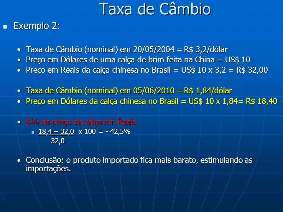 Taxa de Câmbio Exemplo 2: Exemplo 2: Taxa de Câmbio (nominal) em 20/05/2004 = R$ 3,2/dólarTaxa de Câmbio (nominal) em 20/05/2004 = R$ 3,2/dólar Preço em Dólares de uma calça de brim feita na China = US$ 10Preço em Dólares de uma calça de brim feita na China = US$ 10 Preço em Reais da calça chinesa no Brasil = US$ 10 x 3,2 = R$ 32,00Preço em Reais da calça chinesa no Brasil = US$ 10 x 3,2 = R$ 32,00 Taxa de Câmbio (nominal) em 05/06/2010 = R$ 1,84/dólarTaxa de Câmbio (nominal) em 05/06/2010 = R$ 1,84/dólar Preço em Dólares da calça chinesa no Brasil = US$ 10 x 1,84= R$ 18,40Preço em Dólares da calça chinesa no Brasil = US$ 10 x 1,84= R$ 18,40 % do preço da calça em Reais% do preço da calça em Reais 18,4 – 32,0 x 100 = - 42,5% 18,4 – 32,0 x 100 = - 42,5% 32,0 32,0 Conclusão: o produto importado fica mais barato, estimulando as importações.Conclusão: o produto importado fica mais barato, estimulando as importações.