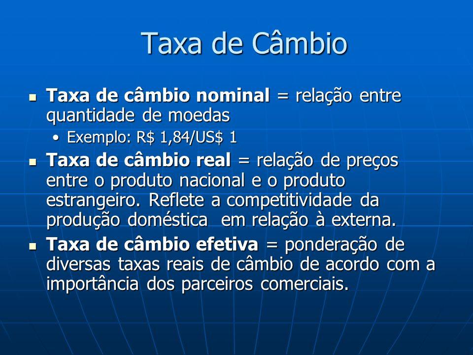 Taxa de Câmbio Taxa de câmbio nominal = relação entre quantidade de moedas Taxa de câmbio nominal = relação entre quantidade de moedas Exemplo: R$ 1,84/US$ 1Exemplo: R$ 1,84/US$ 1 Taxa de câmbio real = relação de preços entre o produto nacional e o produto estrangeiro.