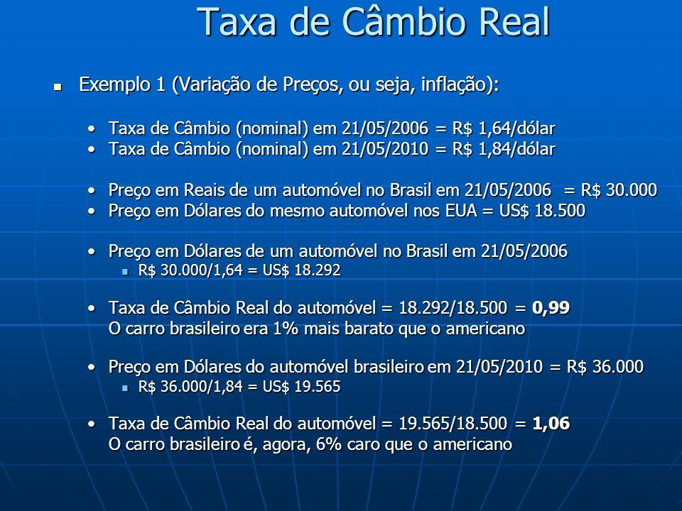 Taxa de Câmbio Real Exemplo 1 (Variação de Preços, ou seja, inflação): Exemplo 1 (Variação de Preços, ou seja, inflação): Taxa de Câmbio (nominal) em 21/05/2006 = R$ 1,64/dólarTaxa de Câmbio (nominal) em 21/05/2006 = R$ 1,64/dólar Taxa de Câmbio (nominal) em 21/05/2010 = R$ 1,84/dólarTaxa de Câmbio (nominal) em 21/05/2010 = R$ 1,84/dólar Preço em Reais de um automóvel no Brasil em 21/05/2006 = R$ 30.000Preço em Reais de um automóvel no Brasil em 21/05/2006 = R$ 30.000 Preço em Dólares do mesmo automóvel nos EUA = US$ 18.500Preço em Dólares do mesmo automóvel nos EUA = US$ 18.500 Preço em Dólares de um automóvel no Brasil em 21/05/2006Preço em Dólares de um automóvel no Brasil em 21/05/2006 R$ 30.000/1,64 = US$ 18.292 R$ 30.000/1,64 = US$ 18.292 Taxa de Câmbio Real do automóvel = 18.292/18.500 = 0,99Taxa de Câmbio Real do automóvel = 18.292/18.500 = 0,99 O carro brasileiro era 1% mais barato que o americano O carro brasileiro era 1% mais barato que o americano Preço em Dólares do automóvel brasileiro em 21/05/2010 = R$ 36.000Preço em Dólares do automóvel brasileiro em 21/05/2010 = R$ 36.000 R$ 36.000/1,84 = US$ 19.565 R$ 36.000/1,84 = US$ 19.565 Taxa de Câmbio Real do automóvel = 19.565/18.500 = 1,06Taxa de Câmbio Real do automóvel = 19.565/18.500 = 1,06 O carro brasileiro é, agora, 6% caro que o americano O carro brasileiro é, agora, 6% caro que o americano