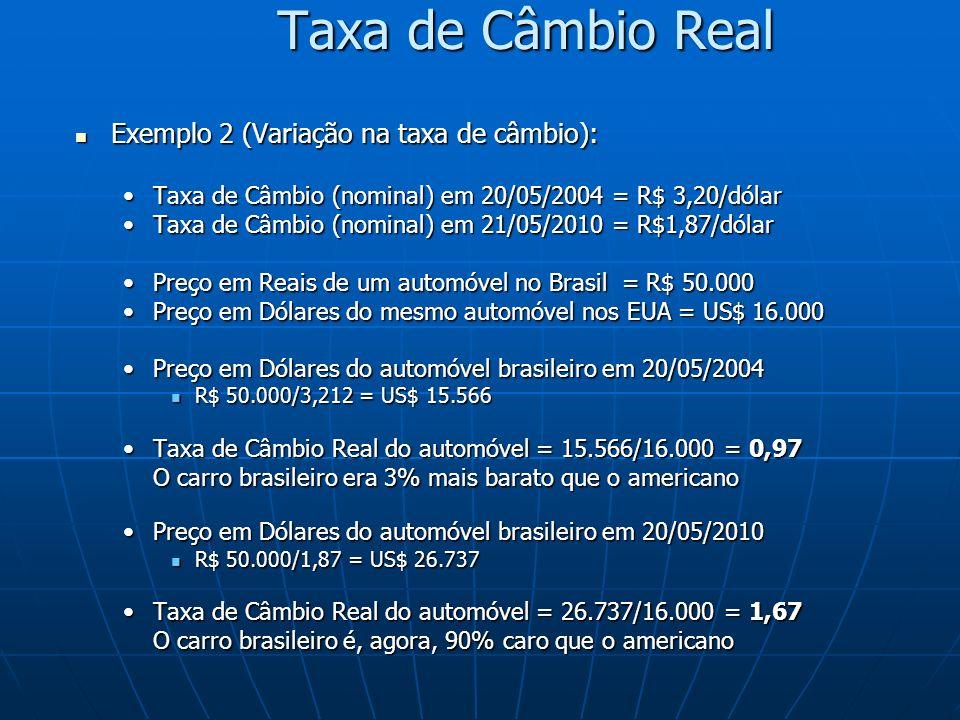 Taxa de Câmbio Real Exemplo 2 (Variação na taxa de câmbio): Exemplo 2 (Variação na taxa de câmbio): Taxa de Câmbio (nominal) em 20/05/2004 = R$ 3,20/d
