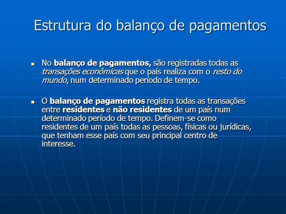 Estrutura do balanço de pagamentos No balanço de pagamentos, são registradas todas as transações econômicas que o país realiza com o resto do mundo, num determinado período de tempo.