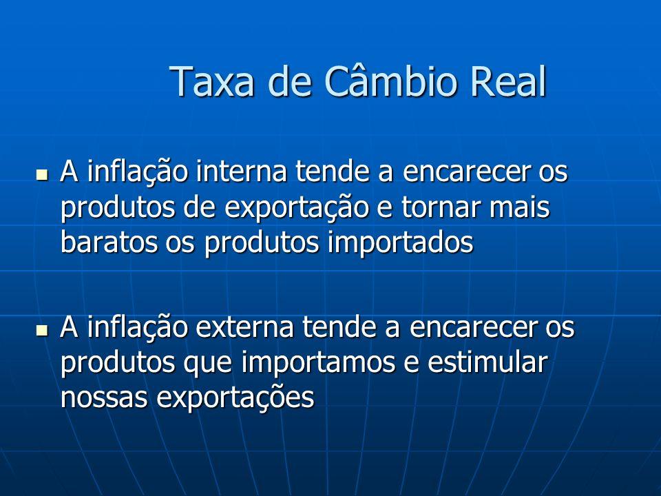 Taxa de Câmbio Real A inflação interna tende a encarecer os produtos de exportação e tornar mais baratos os produtos importados A inflação interna ten