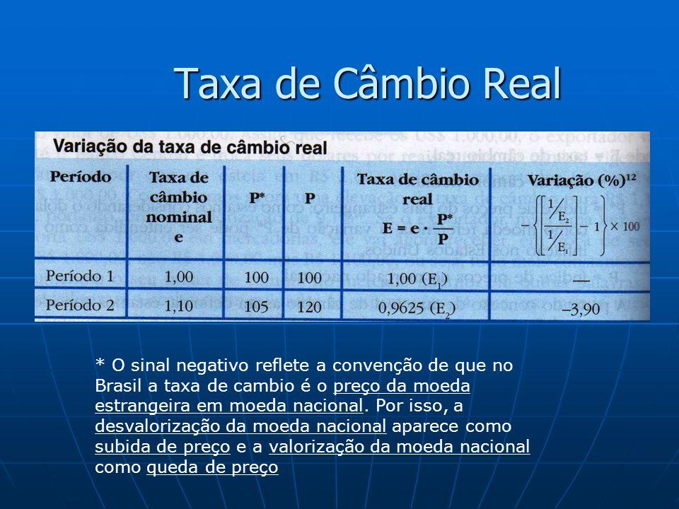 Taxa de Câmbio Real * O sinal negativo reflete a convenção de que no Brasil a taxa de cambio é o preço da moeda estrangeira em moeda nacional. Por iss