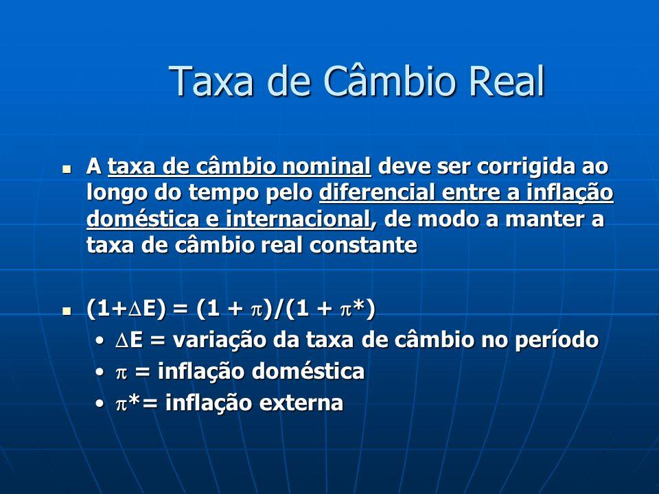 Taxa de Câmbio Real A taxa de câmbio nominal deve ser corrigida ao longo do tempo pelo diferencial entre a inflação doméstica e internacional, de modo a manter a taxa de câmbio real constante A taxa de câmbio nominal deve ser corrigida ao longo do tempo pelo diferencial entre a inflação doméstica e internacional, de modo a manter a taxa de câmbio real constante (1+ E) = (1 + )/(1 + *) (1+ E) = (1 + )/(1 + *) E = variação da taxa de câmbio no período E = variação da taxa de câmbio no período = inflação doméstica = inflação doméstica *= inflação externa *= inflação externa