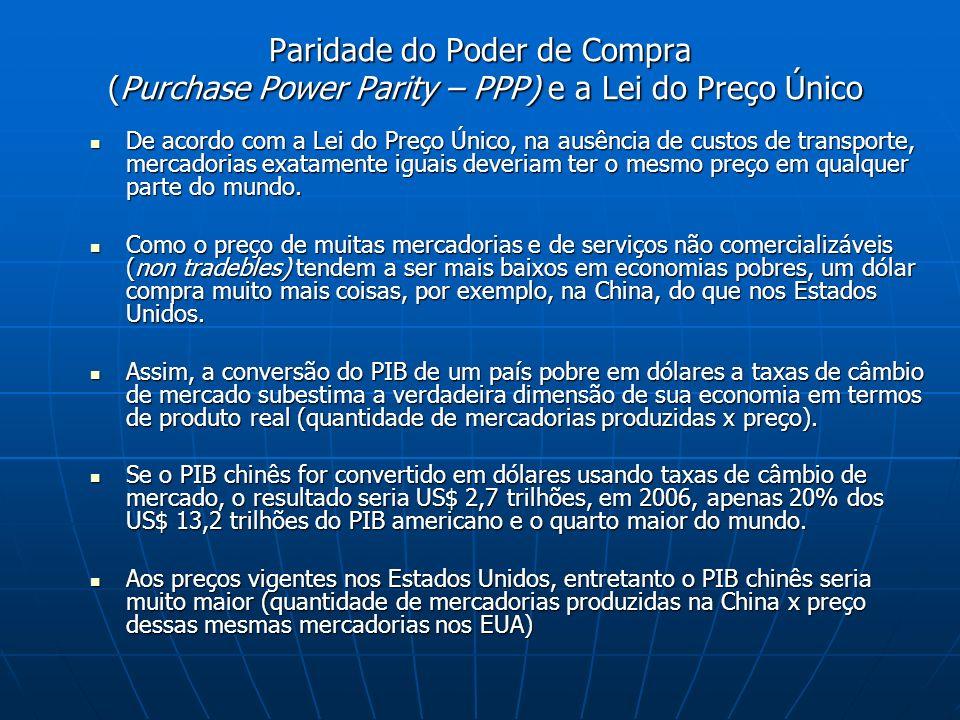 Paridade do Poder de Compra (Purchase Power Parity – PPP) e a Lei do Preço Único De acordo com a Lei do Preço Único, na ausência de custos de transpor