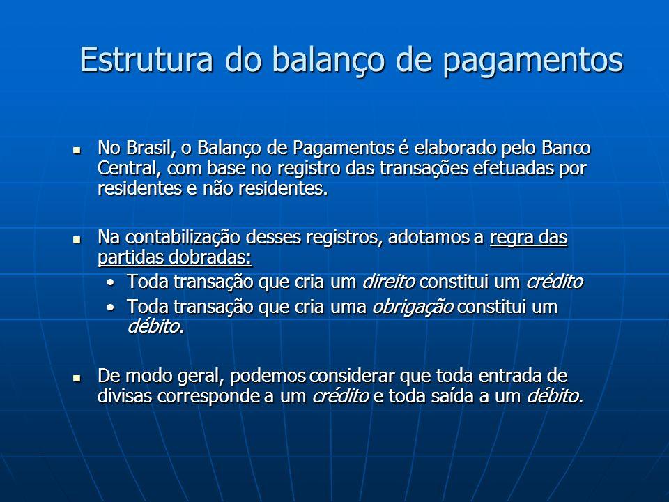 Estrutura do balanço de pagamentos No Brasil, o Balanço de Pagamentos é elaborado pelo Banco Central, com base no registro das transações efetuadas por residentes e não residentes.