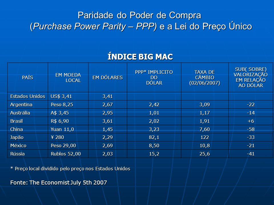 ÍNDICE BIG MAC PAÍS EM MOEDA LOCAL EM DÓLARES PPP* IMPLICITO DODÓLAR TAXA DE CÂMBIO(02/06/2007) SUB( SOBRE) VALORIZAÇÃO EM RELAÇÃO AO DÓLAR Estados Unidos US$ 3,41 3,41 Argentina Peso 8,25 2,672,423,09-22 Austrália A$ 3,45 2,951,011,17-14 Brasil R$ 6,90 3,612,021,91+6 China Yuan 11,0 1,453,237,60-58 Japão ¥ 280 2,2982,1122-33 México Peso 29,00 2,698,5010,8-21 Rússia Rublos 52,00 2,0315,225,6-41 * Preço local dividido pelo preço nos Estados Unidos Fonte: The Economist July 5th 2007 Paridade do Poder de Compra (Purchase Power Parity – PPP) e a Lei do Preço Único
