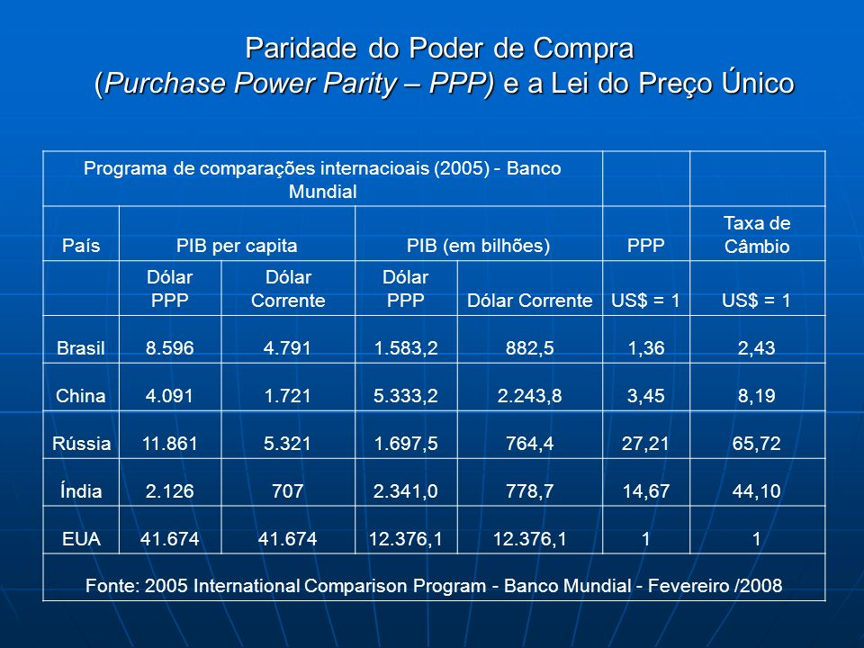 Programa de comparações internacioais (2005) - Banco Mundial PaísPIB per capitaPIB (em bilhões)PPP Taxa de Câmbio Dólar PPP Dólar Corrente Dólar PPPDó