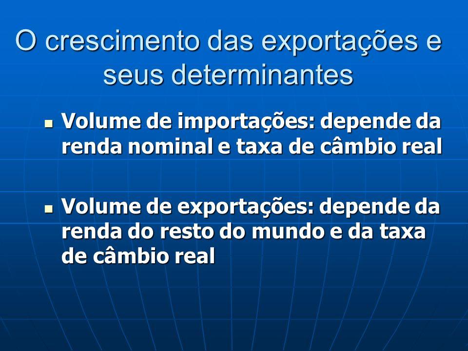 O crescimento das exportações e seus determinantes Volume de importações: depende da renda nominal e taxa de câmbio real Volume de importações: depend