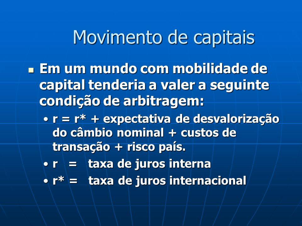 Movimento de capitais Em um mundo com mobilidade de capital tenderia a valer a seguinte condição de arbitragem: Em um mundo com mobilidade de capital