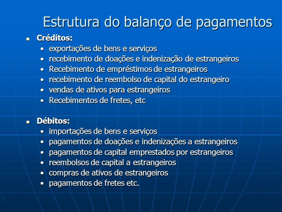 Estrutura do balanço de pagamentos Créditos: Créditos: exportações de bens e serviçosexportações de bens e serviços recebimento de doações e indenização de estrangeirosrecebimento de doações e indenização de estrangeiros Recebimento de empréstimos de estrangeirosRecebimento de empréstimos de estrangeiros recebimento de reembolso de capital do estrangeirorecebimento de reembolso de capital do estrangeiro vendas de ativos para estrangeirosvendas de ativos para estrangeiros Recebimentos de fretes, etcRecebimentos de fretes, etc Débitos: Débitos: importações de bens e serviçosimportações de bens e serviços pagamentos de doações e indenizações a estrangeirospagamentos de doações e indenizações a estrangeiros pagamentos de capital emprestados por estrangeirospagamentos de capital emprestados por estrangeiros reembolsos de capital a estrangeirosreembolsos de capital a estrangeiros compras de ativos de estrangeiroscompras de ativos de estrangeiros pagamentos de fretes etc.pagamentos de fretes etc.