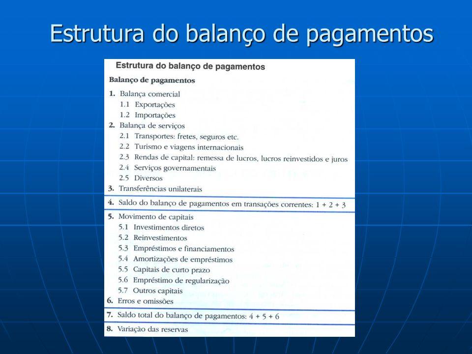 Balança Comercial Balança de Serviços Transferências unilaterais Saldo do balanço em transações correntes Movimento de Capitais Erros e Omissões Saldo total do balanço de pagamentos Variações nas Reservas Estrutura do Balanço de Pagamentos BALANÇO DE PAGAMENTOS