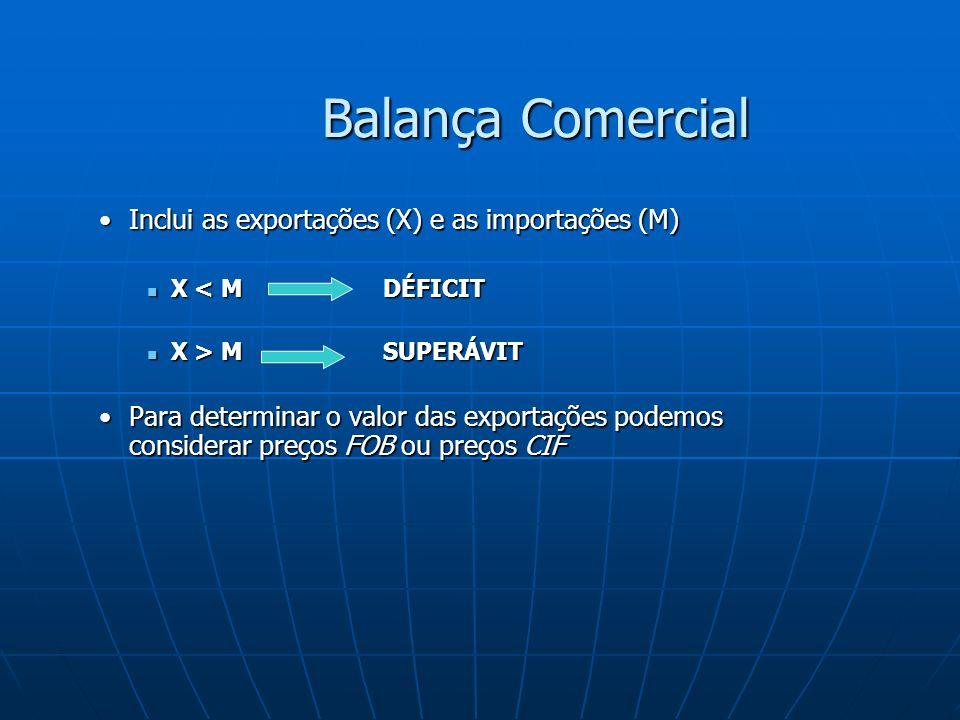 Balança Comercial Inclui as exportações (X) e as importações (M)Inclui as exportações (X) e as importações (M) X < M DÉFICIT X < M DÉFICIT X > M SUPERÁVIT X > M SUPERÁVIT Para determinar o valor das exportações podemos considerar preços FOB ou preços CIFPara determinar o valor das exportações podemos considerar preços FOB ou preços CIF