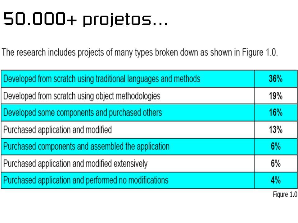 50.000+ projetos...