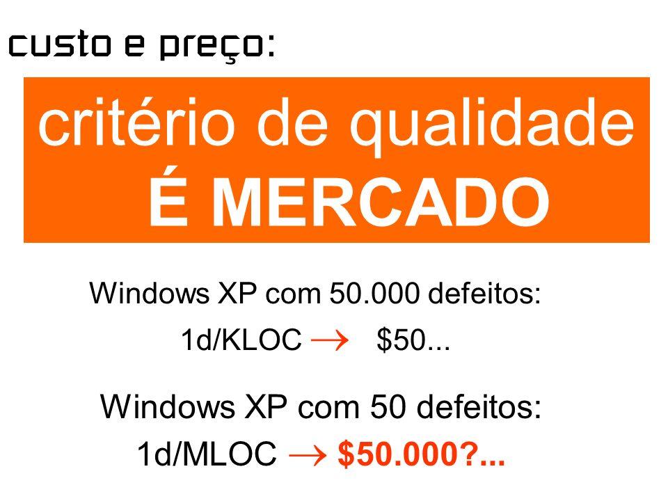 custo e preço: critério de qualidade É MERCADO Windows XP com 50.000 defeitos: 1d/KLOC $50...