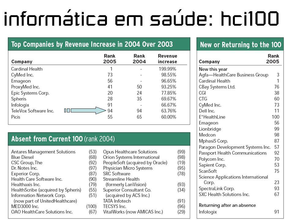 informática em saúde: hci100