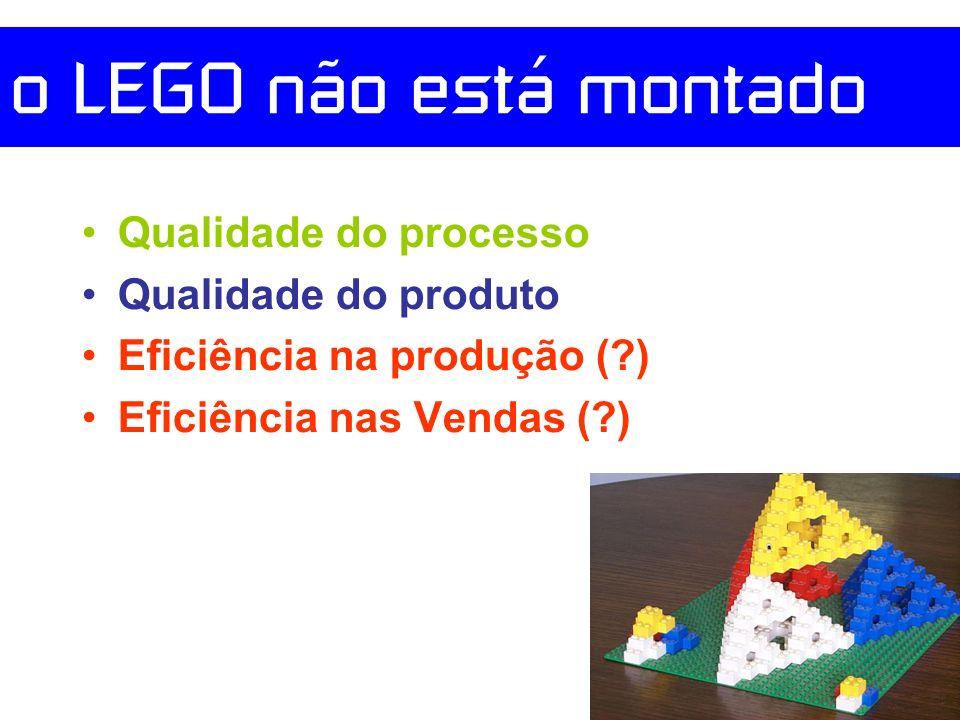 o LEGO não está montado Qualidade do processo Qualidade do produto Eficiência na produção (?) Eficiência nas Vendas (?)