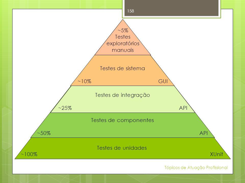 Tópicos de Atuação Profissional 158 ~5% Testes exploratórios manuais Testes de sistema ~10% GUI Testes de integração ~25% API Testes de componentes ~5
