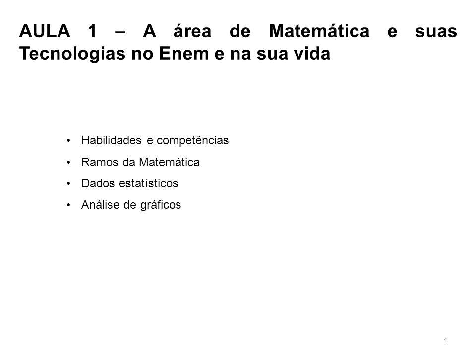 AULA 1 – A área de Matemática e suas Tecnologias no Enem e na sua vida Habilidades e competências Ramos da Matemática Dados estatísticos Análise de gráficos 1