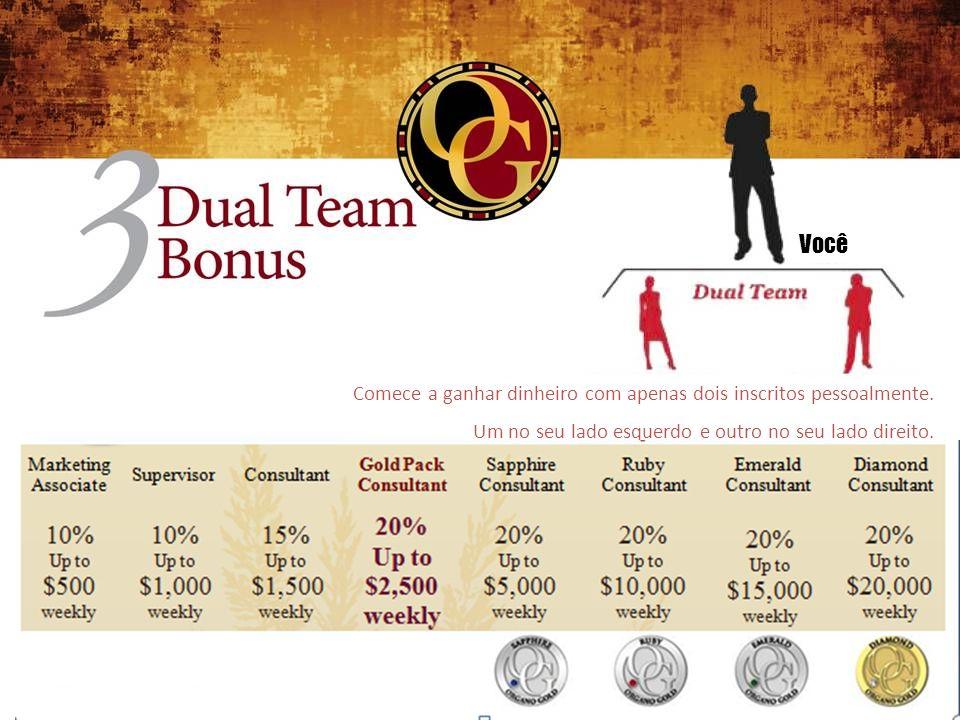 O Poder Da Dual Team Mês Consumidores Você 4096 Pessoas x 50 CV(Volume Comissionavel) 204,800 CV x 20% Comissão Dual Team FAÇA AS CONTAS!