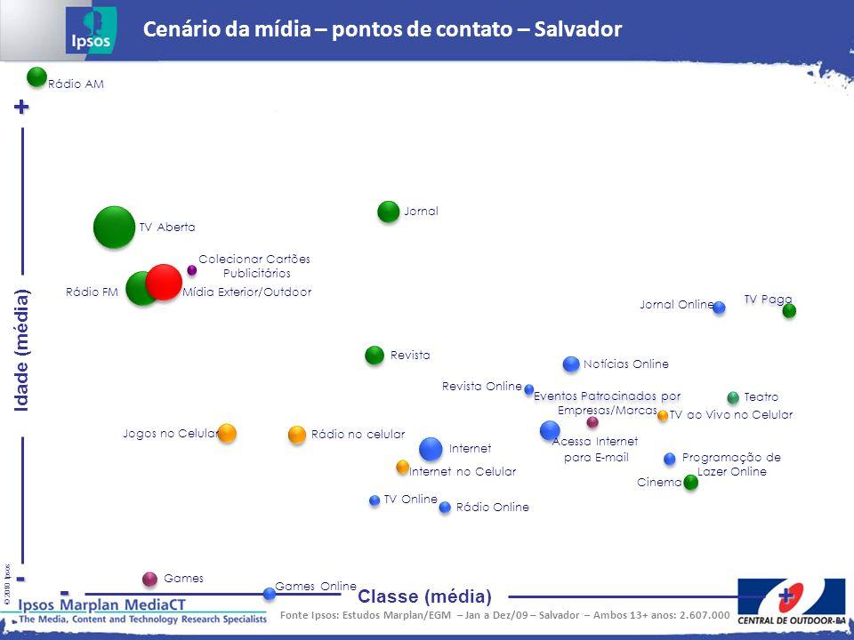 © 2010 Ipsos Idade (média) + - Classe (média) + - Cenário da mídia – pontos de contato – Salvador Fonte Ipsos: Estudos Marplan/EGM – Jan a Dez/09 – Sa