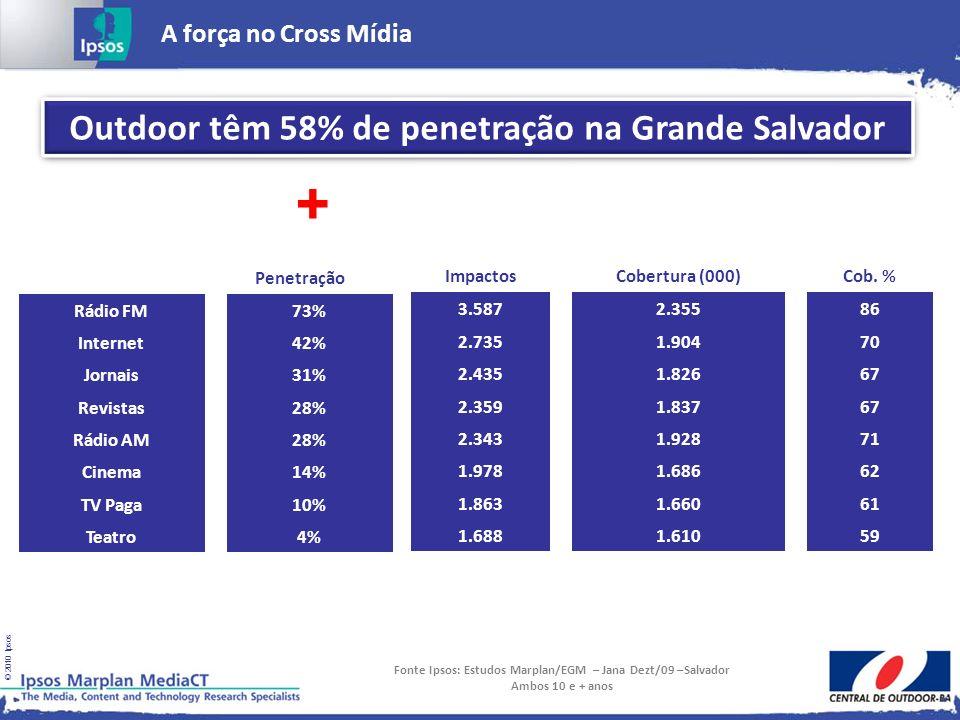 © 2010 Ipsos A força no Cross Mídia Fonte Ipsos: Estudos Marplan/EGM – Jana Dezt/09 –Salvador Ambos 10 e + anos Outdoor têm 58% de penetração na Grand
