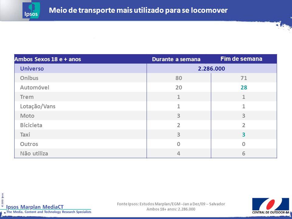 © 2010 Ipsos Meio de transporte mais utilizado para se locomover Fonte Ipsos: Estudos Marplan/EGM –Jan a Dez/09 – Salvador Ambos 18+ anos: 2.286.000 A