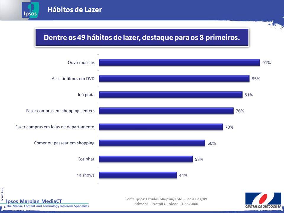 © 2010 Ipsos Hábitos de Lazer Fonte Ipsos: Estudos Marplan/EGM –Jan a Dez/09 Salvador – Notou Outdoor – 1.532.000 Dentre os 49 hábitos de lazer, desta