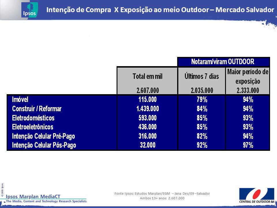 © 2010 Ipsos Intenção de Compra X Exposição ao meio Outdoor – Mercado Salvador Fonte Ipsos: Estudos Marplan/EGM – Jana Dez/09 –Salvador Ambos 13+ anos