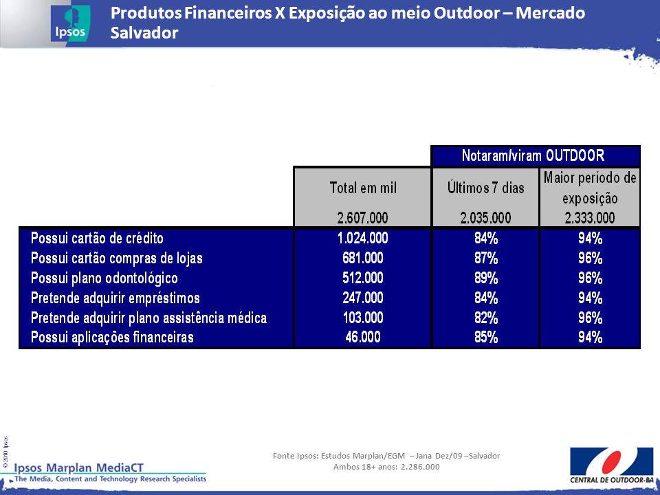 © 2010 Ipsos Produtos Financeiros X Exposição ao meio Outdoor – Mercado Salvador Fonte Ipsos: Estudos Marplan/EGM – Jana Dez/09 –Salvador Ambos 18+ an
