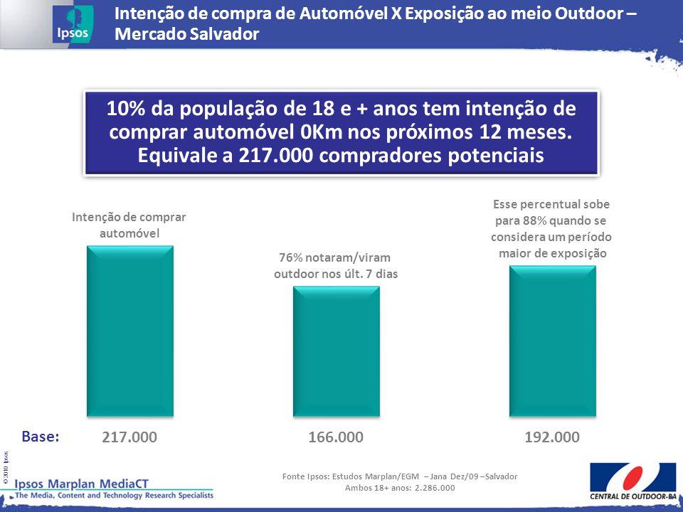 © 2010 Ipsos Intenção de comprar automóvel Base: 217.000 76% notaram/viram outdoor nos últ. 7 dias 166.000 Esse percentual sobe para 88% quando se con