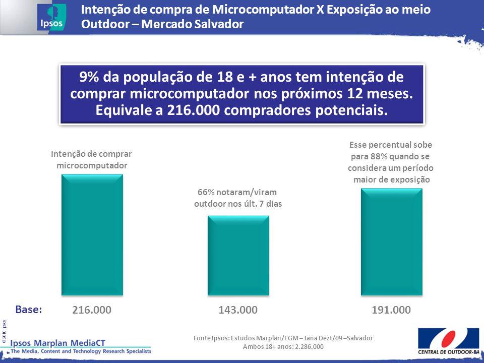 © 2010 Ipsos Intenção de comprar microcomputador Base: 216.000 66% notaram/viram outdoor nos últ. 7 dias 143.000 Esse percentual sobe para 88% quando