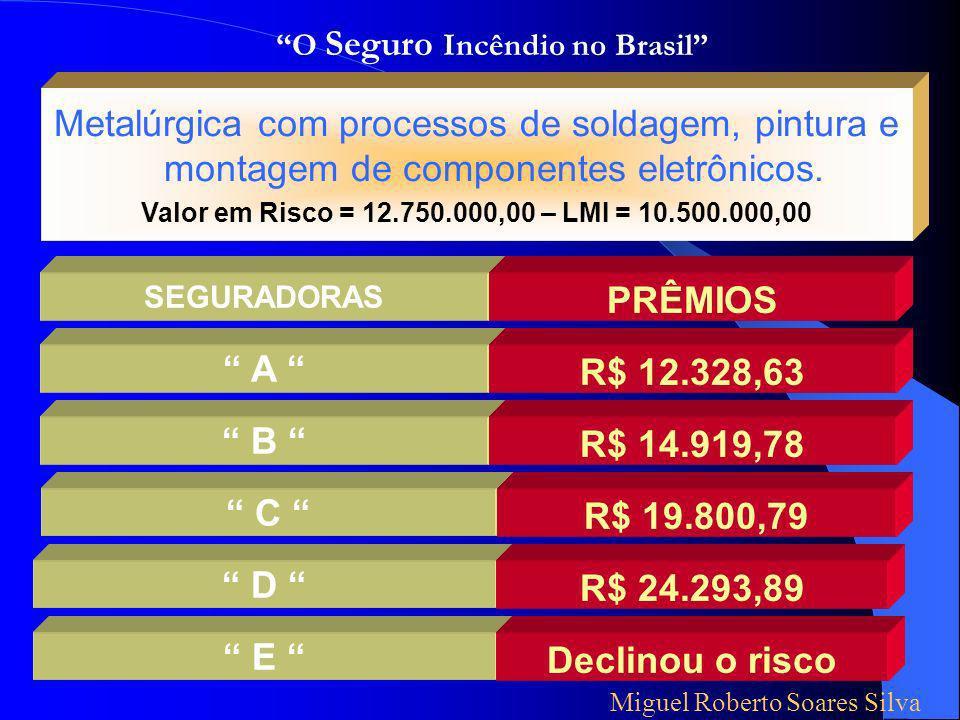 SEGURADORAS A B C D Escritórios com Gabinetes Médicos, Dentários e Colônia de Férias Valor em Risco = 11.075.000,00 – LMI = 2.400.000,00 PRÊMIOS R$ 13.032,60 R$ 22.330,04 R$ 35.355,47 R$ 69.626,01 Miguel Roberto Soares Silva O Seguro Incêndio no Brasil E Declinou o risco Vejamos alguns números tirados de casos reais