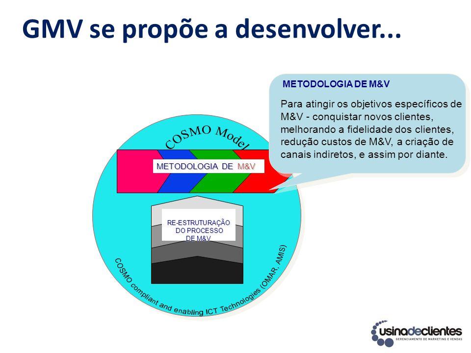 GMV se propõe a desenvolver... METODOLOGIA DE M&V RE-ESTRUTURAÇÃO DO PROCESSO DO PROCESSO DE M&V METODOLOGIA DE M&V Para atingir os objetivos específi