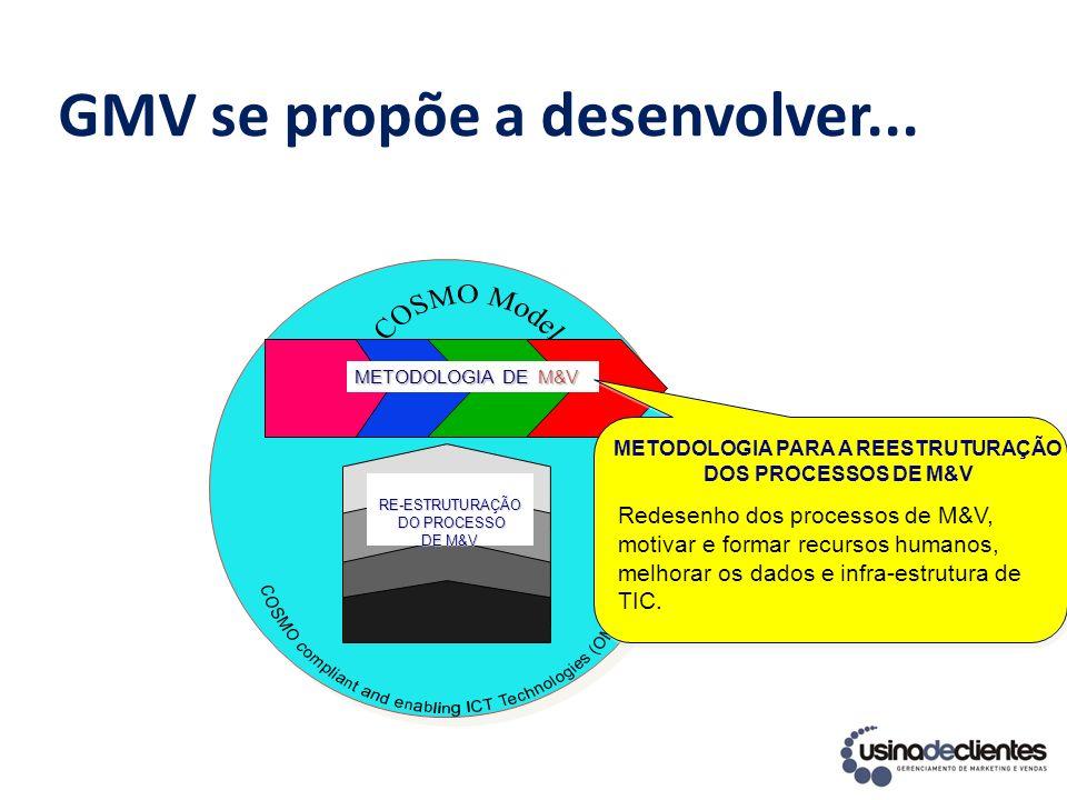 GMV se propõe a desenvolver... METODOLOGIA DE M&V RE-ESTRUTURAÇÃO DO PROCESSO DO PROCESSO DE M&V Redesenho dos processos de M&V, motivar e formar recu