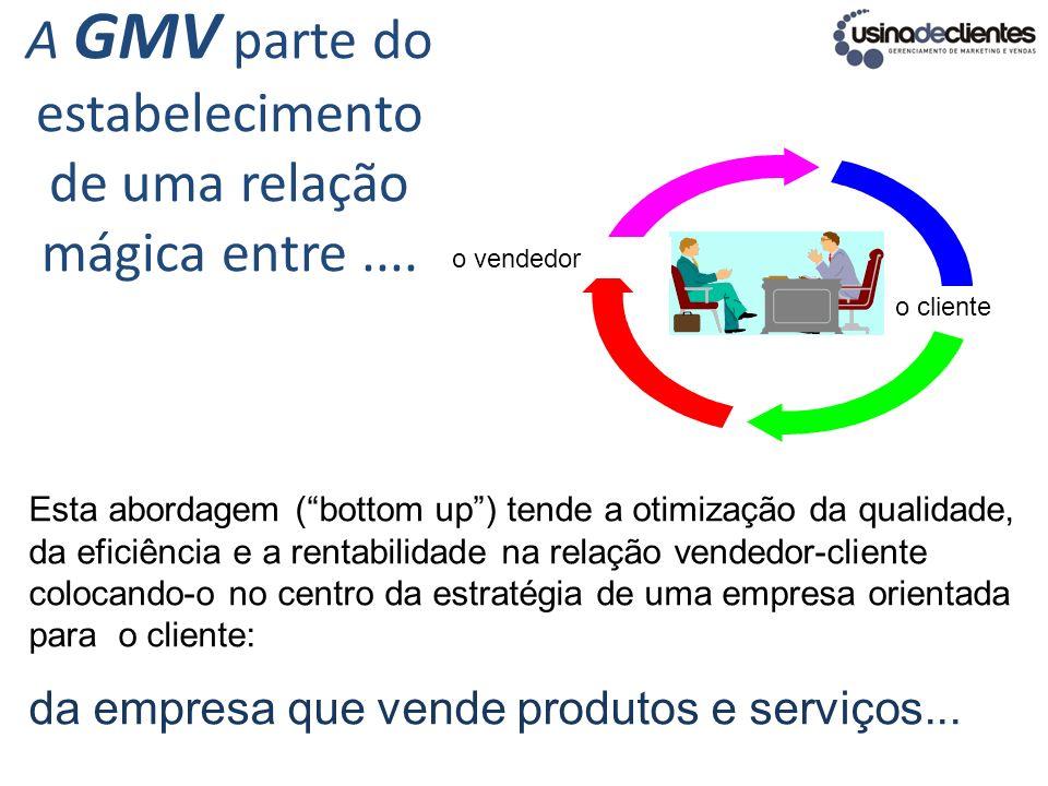 A GMV parte do estabelecimento de uma relação mágica entre.... o cliente o vendedor Esta abordagem (bottom up) tende a otimização da qualidade, da efi