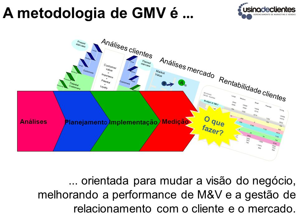 A metodologia de GMV é... Present staircase Planned staircase Customer value = Importance + Potential + Loyalty Suspects Prospects Inactives Potential