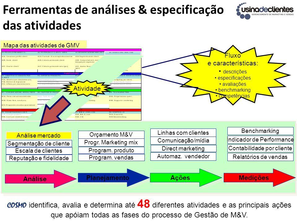 Ferramentas de análises & especificação das atividades COSMO COSMO identifica, avalia e determina até 48 diferentes atividades e as principais ações q