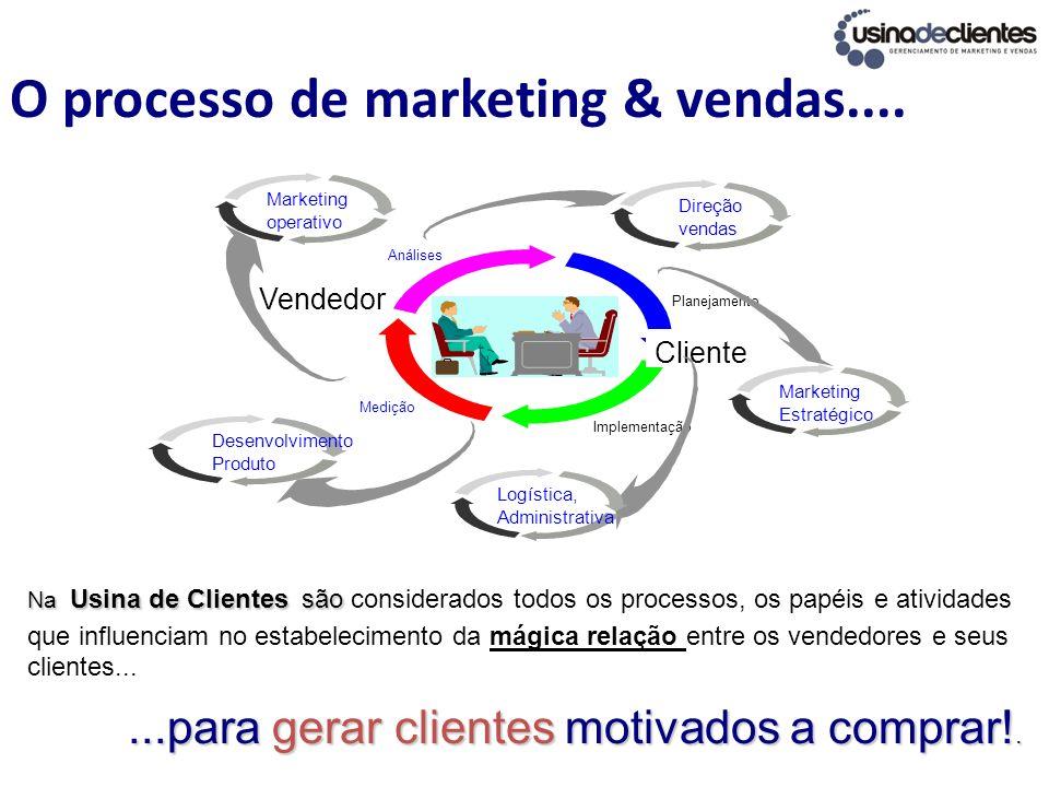 O processo de marketing & vendas.... Vendedor Cliente Análises Planejamento Implementação Medição Marketing Estratégico Marketing operativo Direção ve