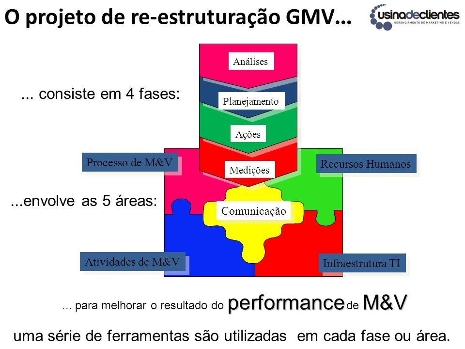 O projeto de re-estruturação GMV...... consiste em 4 fases: uma série de ferramentas são utilizadas em cada fase ou área.... envolve as 5 áreas: perfo