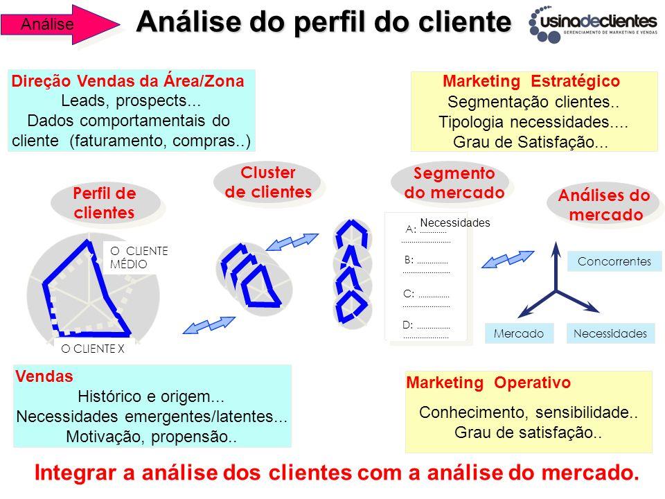 Segmentação clientes.. Tipologia necessidades.... Grau de Satisfação... Leads, prospects... Dados comportamentais do cliente (faturamento, compras..)