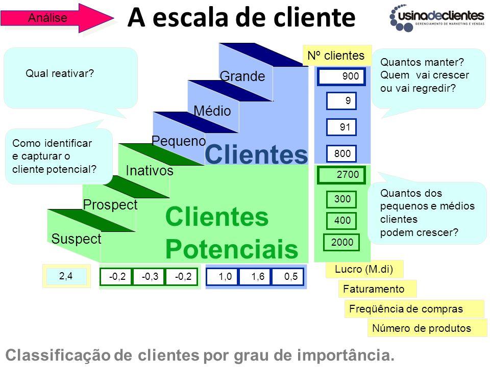 A escala de cliente Classificação de clientes por grau de importância. Suspect Prospect Inativos Clientes Potenciais Pequeno Médio Grande Clientes Núm