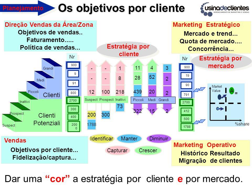 Histórico Resultado Migração de clientes Mercado e trend... Quota de mercado.... Concorrência... Objetivos por cliente... Fidelização/captura... Objet