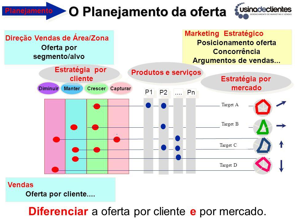 Posicionamento oferta Concorrência Argumentos de vendas... Oferta por segmento/alvo Oferta por cliente.... Vendas Direção Vendas de Área/Zona Marketin