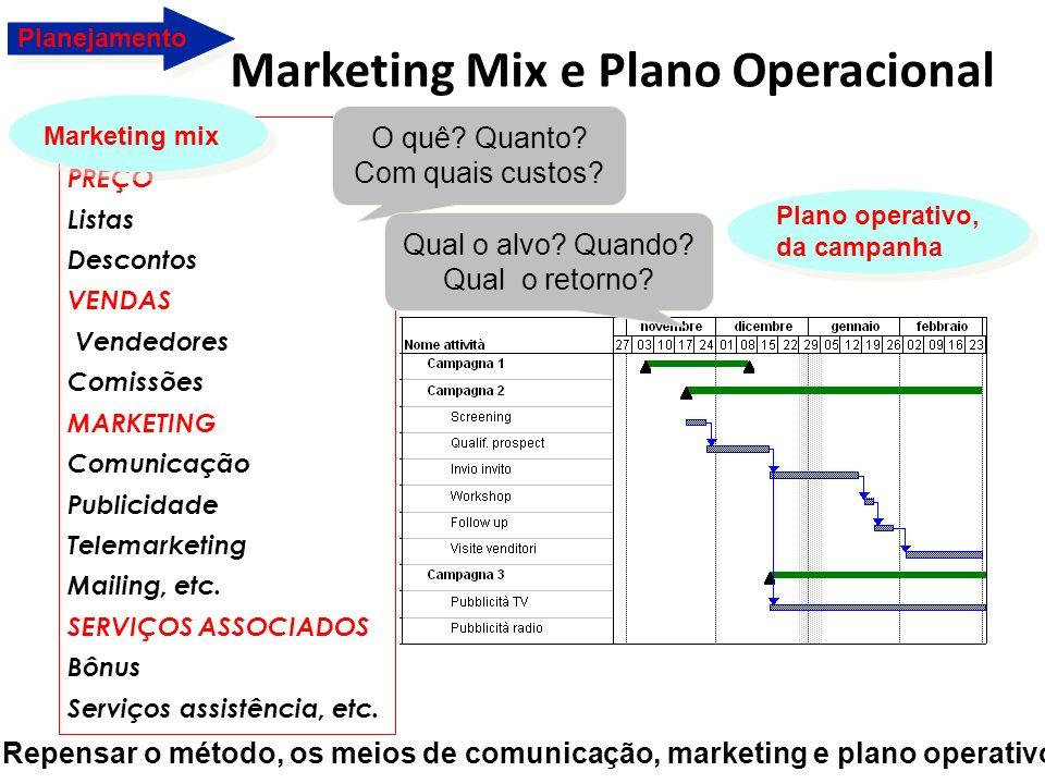 Marketing Mix e Plano Operacional PREÇO Listas Descontos VENDAS Vendedores Comissões MARKETING Comunicação Publicidade Telemarketing Mailing, etc. SER