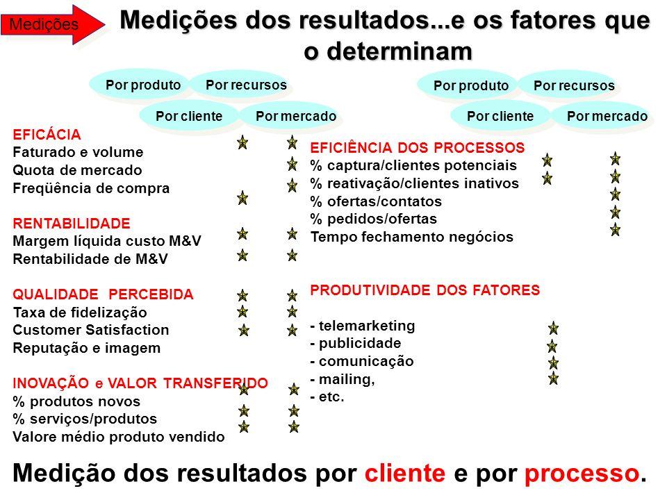 Medição dos resultados por cliente e por processo. Por produtoPor recursos EFICÁCIA Faturado e volume Quota de mercado Freqüência de compra RENTABILID