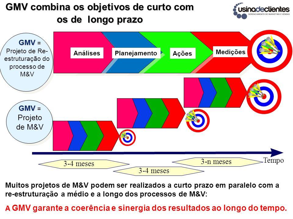 Tempo GMV = GMV = Projeto de Re- estruturação do processo de M&V GMV = Projeto de M&V 3-4 meses 3-n meses Análises Planejamento Ações Medições Muitos